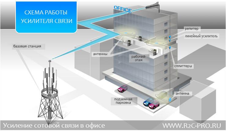 усилитель сигнала сотовой связи для офиса